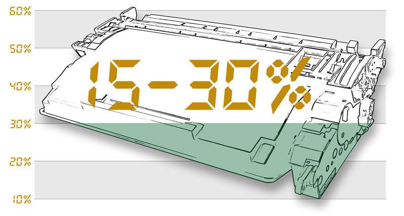 """Схема с графическим изображением картриджа, которая показывает, что в """"пустом"""" картридже содержится от 15 до 30 процентов оставшегося тонера."""